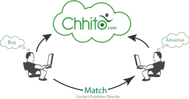 How Chhito works